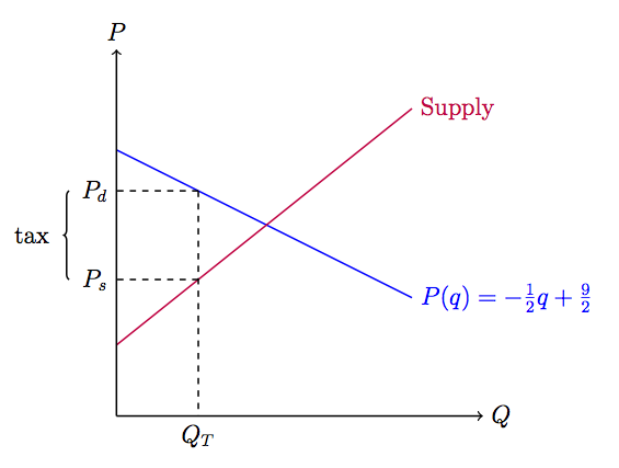 Tikz for economists the tarzan this diagram was created using tikz ccuart Gallery